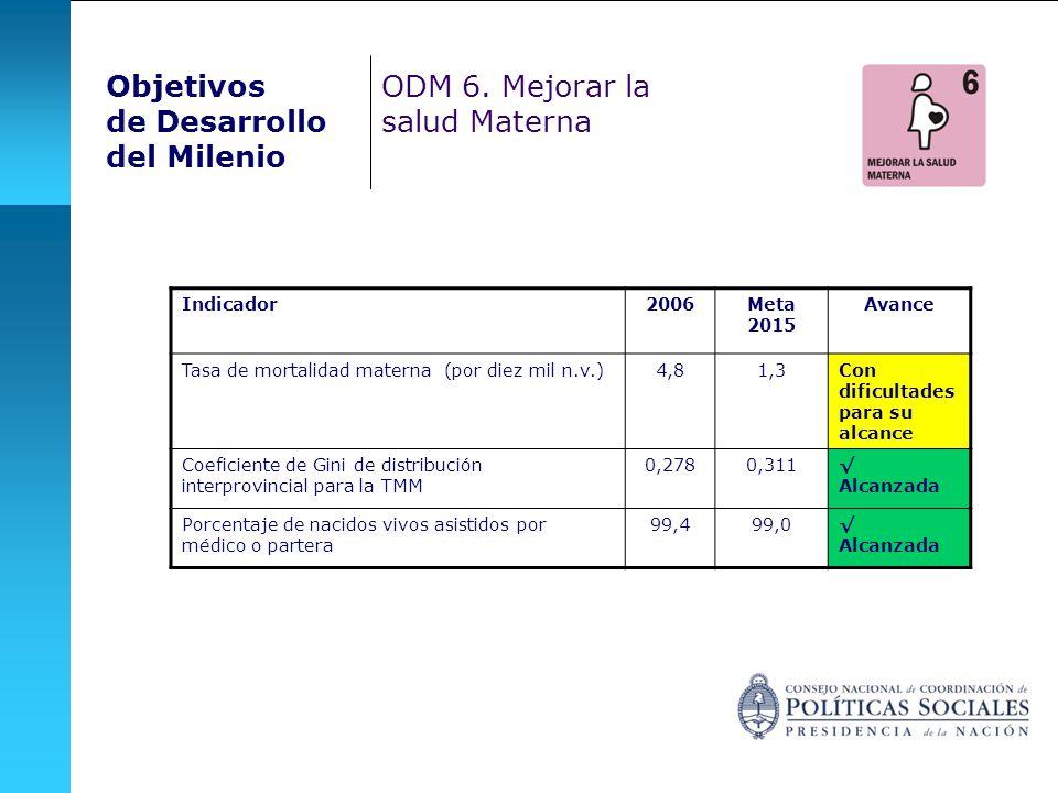 Objetivos de Desarrollo del Milenio ODM 6. Mejorar la salud Materna Indicador2006Meta 2015 Avance Tasa de mortalidad materna (por diez mil n.v.)4,81,3