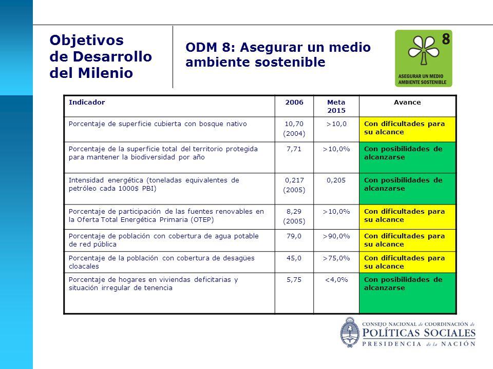 Objetivos de Desarrollo del Milenio ODM 8: Asegurar un medio ambiente sostenible Indicador2006Meta 2015 Avance Porcentaje de superficie cubierta con b