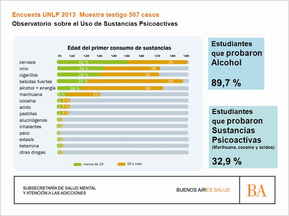 Encuesta UNLP 2013 Muestra testigo 507 casos Observatorio sobre el Uso de Sustancias Psicoactivas Estudiantes que probaron Alcohol 89,7 % Estudiantes que probaron Sustancias Psicoactivas (Marihuana, cocaína y ácidos) 32,9 %