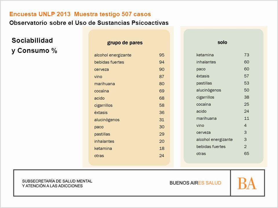 Encuesta UNLP 2013 Muestra testigo 507 casos Observatorio sobre el Uso de Sustancias Psicoactivas Sociabilidad y Consumo %