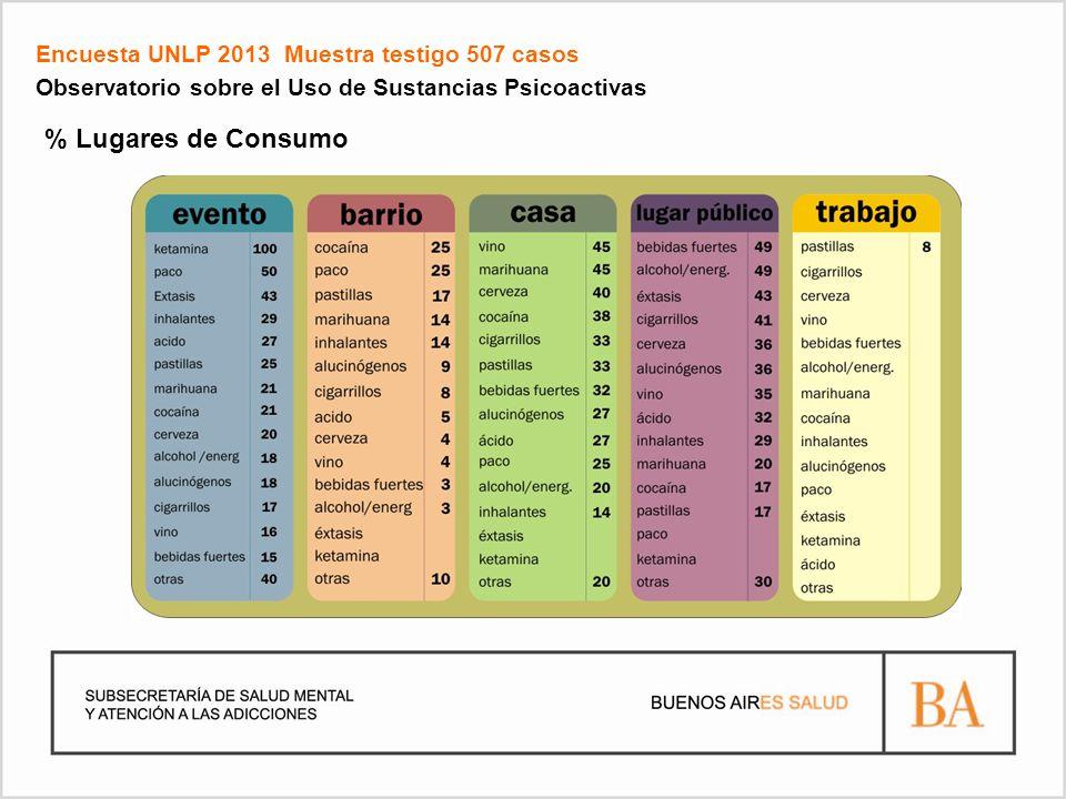 Encuesta UNLP 2013 Muestra testigo 507 casos Observatorio sobre el Uso de Sustancias Psicoactivas % Lugares de Consumo