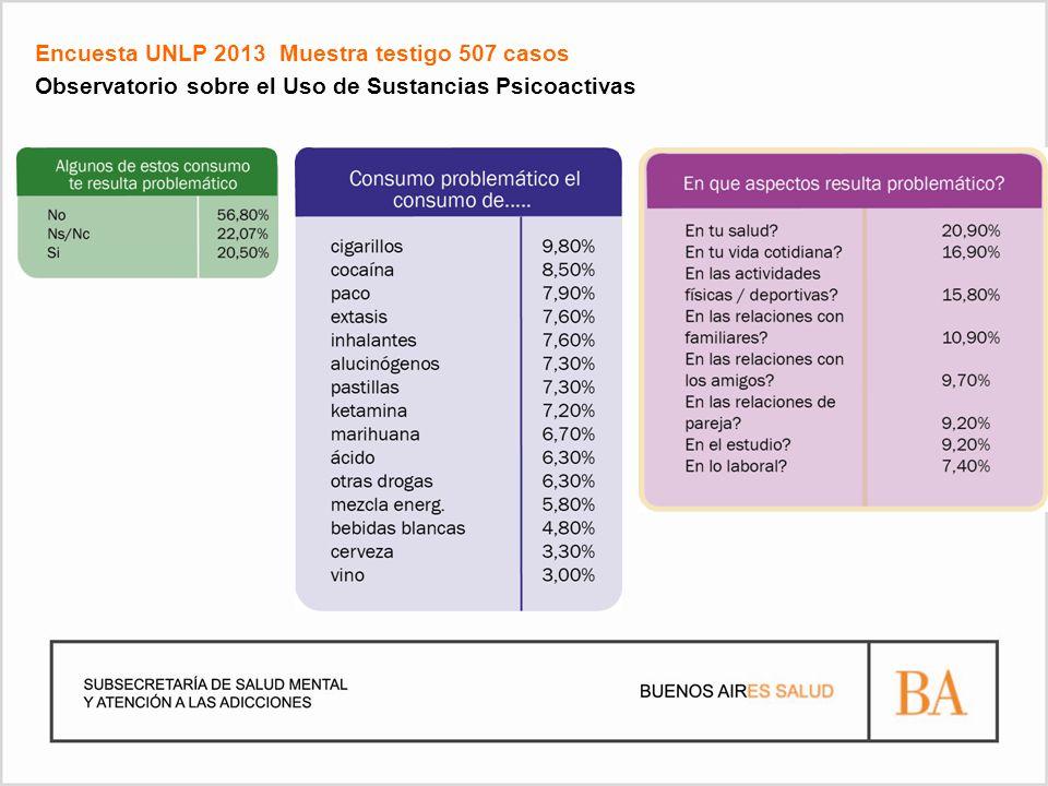Encuesta UNLP 2013 Muestra testigo 507 casos Observatorio sobre el Uso de Sustancias Psicoactivas
