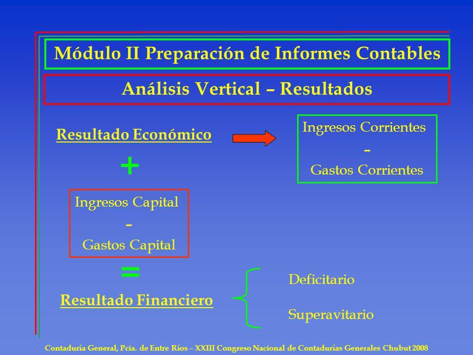 Contaduría General, Pcia. de Entre Ríos – XXIII Congreso Nacional de Contadurías Generales Chubut 2008 Análisis Vertical – Resultados Módulo II Prepar