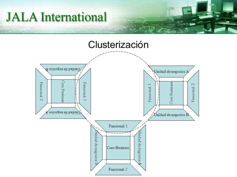 Clusterización Core Business Funcional 1 Funcional 2 Unidad de negocios A Unidad de negocios B Core Business Funcional 1 Funcional 2 Unidad de negocios A Unidad de negocios B Core Business Funcional 1 Funcional 2 Unidad de negocios A Unidad de negocios B