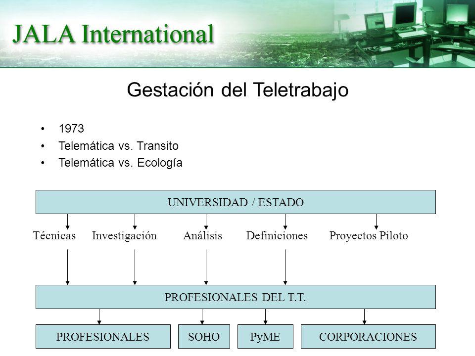 Gestación del Teletrabajo 1973 Telemática vs. Transito Telemática vs. Ecología UNIVERSIDAD / ESTADO PROFESIONALES DEL T.T. PROFESIONALESSOHOPyMECORPOR