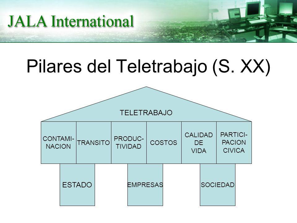Pilares del Teletrabajo (S. XX) ESTADO EMPRESASSOCIEDAD CONTAMI- NACION TRANSITO PRODUC- TIVIDAD COSTOS CALIDAD DE VIDA PARTICI- PACION CIVICA TELETRA