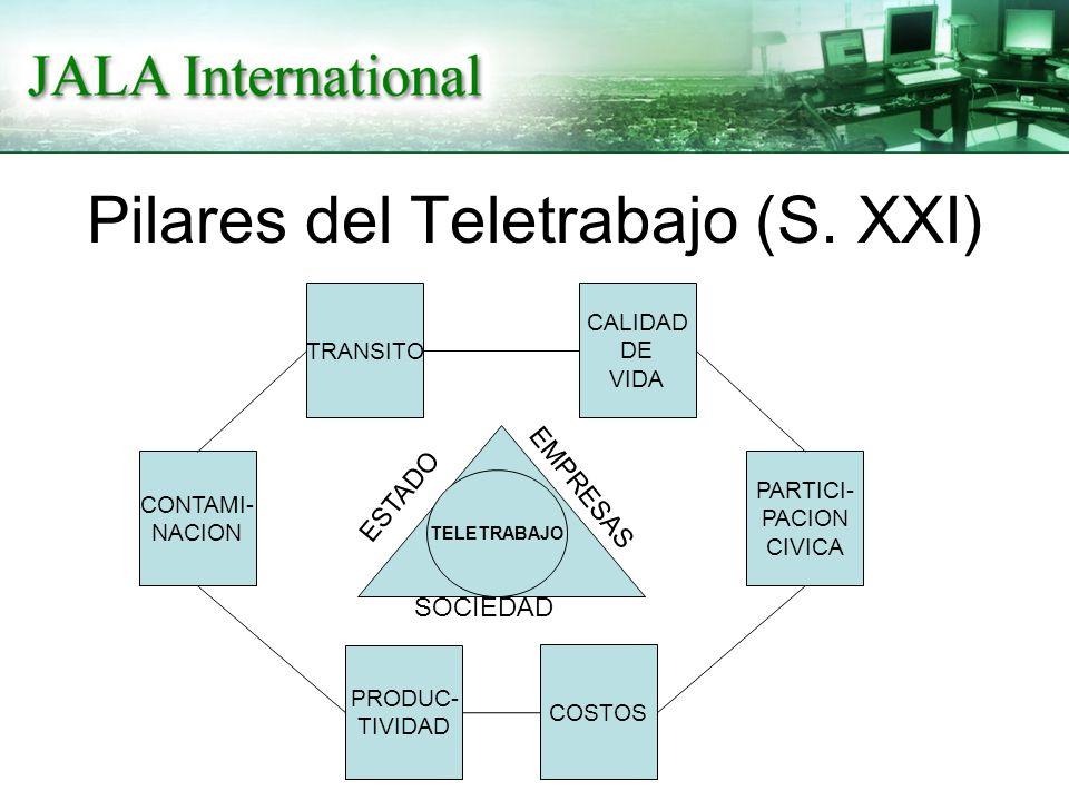 Pilares del Teletrabajo (S. XXI) PRODUC- TIVIDAD COSTOS TRANSITO CALIDAD DE VIDA CONTAMI- NACION PARTICI- PACION CIVICA TELETRABAJO ESTADO EMPRESAS SO