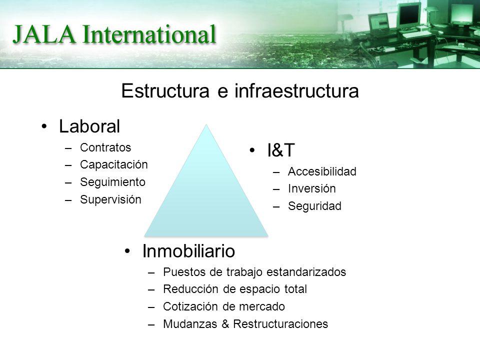 Estructura e infraestructura Laboral –Contratos –Capacitación –Seguimiento –Supervisión I&T –Accesibilidad –Inversión –Seguridad Inmobiliario –Puestos de trabajo estandarizados –Reducción de espacio total –Cotización de mercado –Mudanzas & Restructuraciones