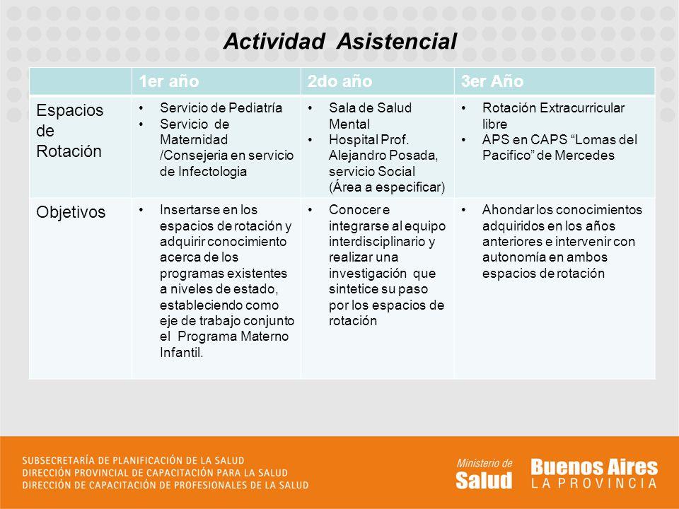 Actividad Asistencial 1er año2do año3er Año Espacios de Rotación Servicio de Pediatría Servicio de Maternidad /Consejeria en servicio de Infectologia