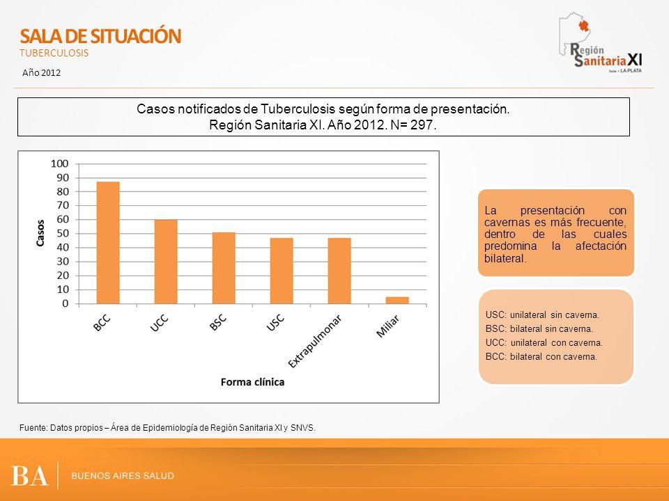 SALA DE SITUACIÓN TUBERCULOSIS Año 2012 Fuente: Datos propios – Área de Epidemiología de Región Sanitaria XI y SNVS. Casos notificados de Tuberculosis