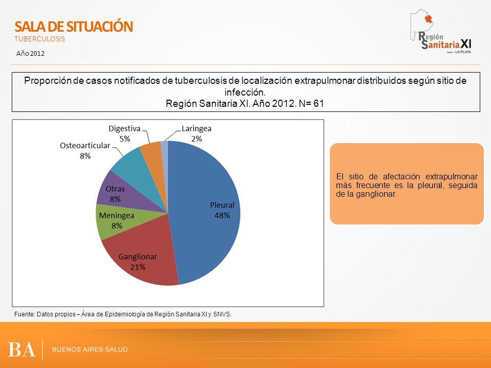 SALA DE SITUACIÓN TUBERCULOSIS Año 2012 Fuente: Datos propios – Área de Epidemiología de Región Sanitaria XI y SNVS. Proporción de casos notificados d