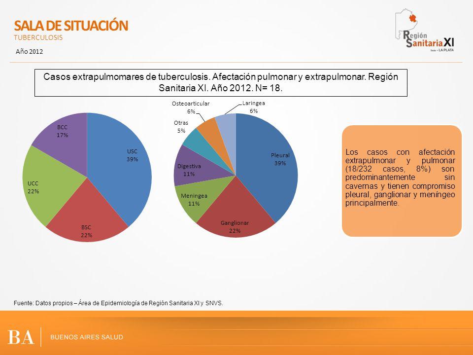 SALA DE SITUACIÓN TUBERCULOSIS Año 2012 Fuente: Datos propios – Área de Epidemiología de Región Sanitaria XI y SNVS. Casos extrapulmomares de tubercul