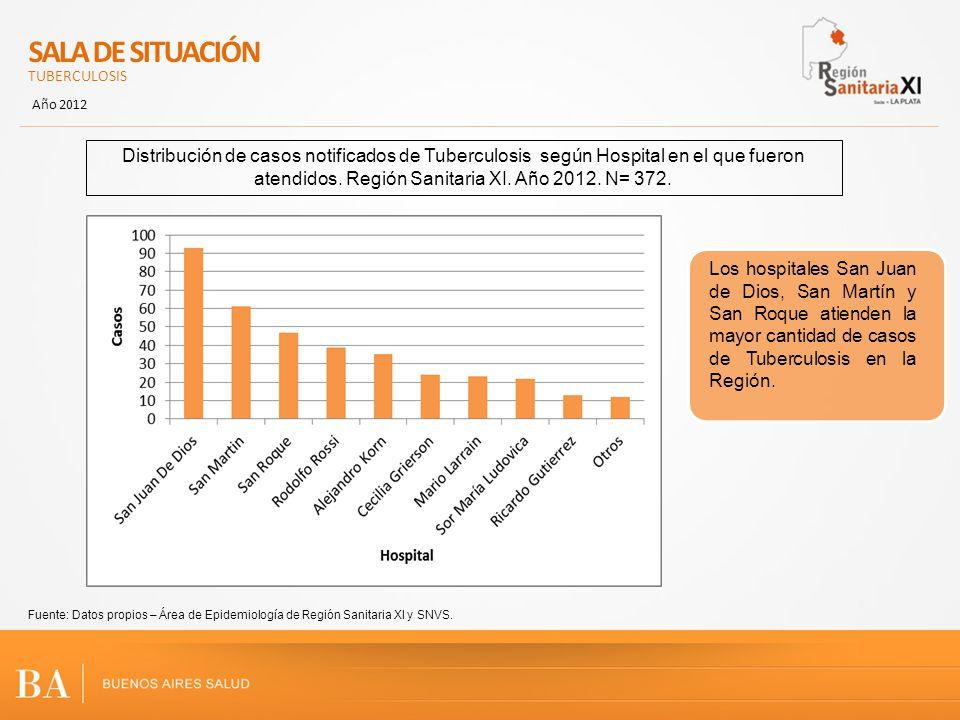SALA DE SITUACIÓN TUBERCULOSIS Año 2012 Fuente: Datos propios – Área de Epidemiología de Región Sanitaria XI y SNVS. Distribución de casos notificados