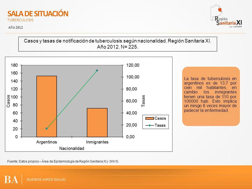 SALA DE SITUACIÓN TUBERCULOSIS Año 2012 Fuente: Datos propios – Área de Epidemiología de Región Sanitaria XI y SNVS. Casos y tasas de notificación de