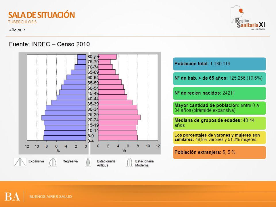 SALA DE SITUACIÓN TUBERCULOSIS Año 2012 Población total: 1.180.119N° de hab. > de 65 años: 125.256 (10,6%)Nº de recién nacidos: 24211 Mayor cantidad d