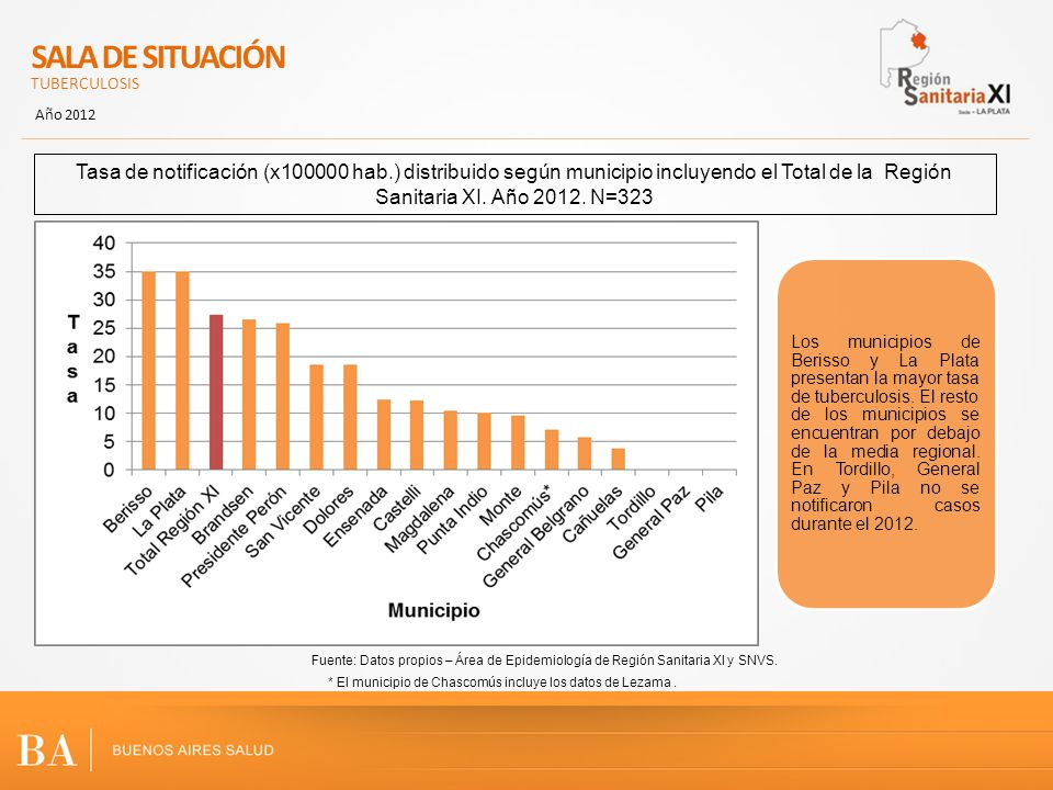 SALA DE SITUACIÓN TUBERCULOSIS Año 2012 Tasa de notificación (x100000 hab.) distribuido según municipio incluyendo el Total de la Región Sanitaria XI.