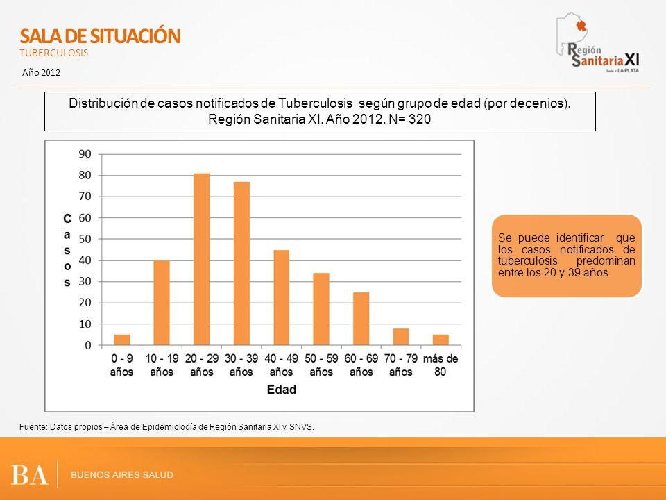 SALA DE SITUACIÓN TUBERCULOSIS Año 2012 Distribución de casos notificados de Tuberculosis según grupo de edad (por decenios). Región Sanitaria XI. Año