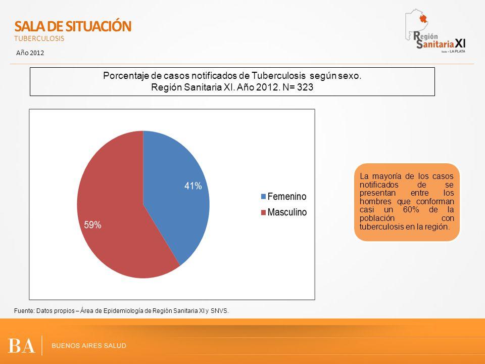 SALA DE SITUACIÓN TUBERCULOSIS Año 2012 Porcentaje de casos notificados de Tuberculosis según sexo. Región Sanitaria XI. Año 2012. N= 323 Fuente: Dato