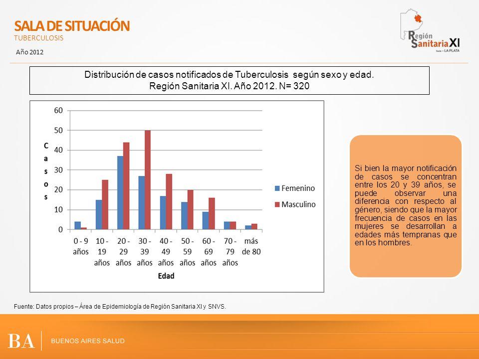 SALA DE SITUACIÓN TUBERCULOSIS Año 2012 Distribución de casos notificados de Tuberculosis según sexo y edad. Región Sanitaria XI. Año 2012. N= 320 Fue