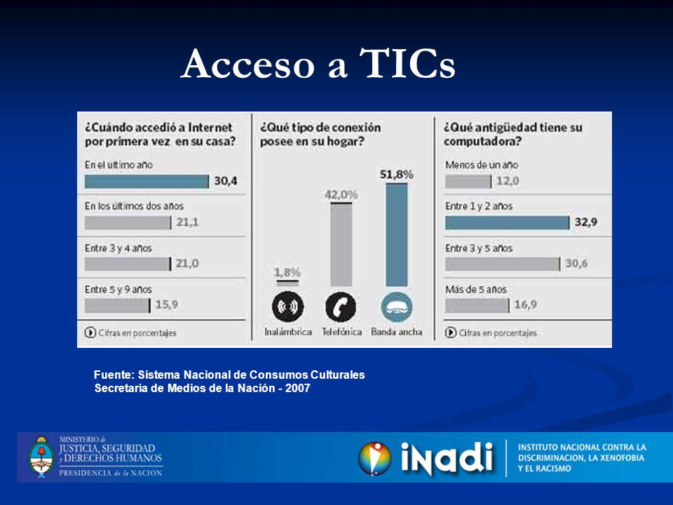Acceso a TICs 47,2 % jamás accedió a Internet 50,4 % son mujeres 75,8% son mayores de 50 años 61,2% son pobres 86,7% ingresa desde Puntos de Acceso públicos 85,7% de los hogares no tiene conexión a la red Fuente: Sistema Nacional de Consumos Culturales Secretaría de Medios de la Nación - 2007