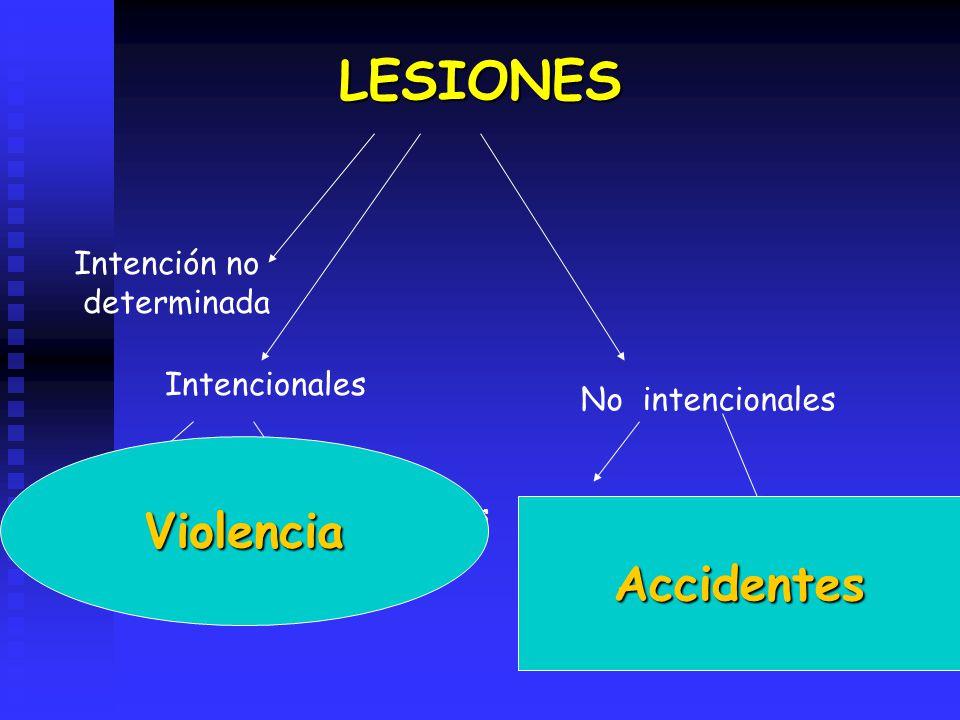 LESIONES Intencionales No intencionales Intención no determinada Agresiones a otros Auto-AgresionesTránsito Otras: laborales, Hogar, Recreativas, etc Violencia Accidentes