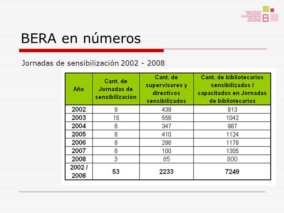 BERA en números Capacitación a Bibliotecarios Capacitadores 2002 - 2009