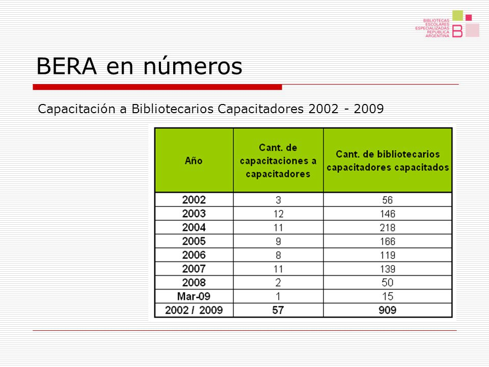 BERA en números Capacitación a bibliotecarios de base 2002 - 2009