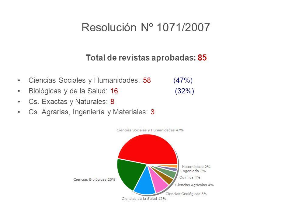 Resolución Nº 1071/2007 Total de revistas aprobadas: 85 Ciencias Sociales y Humanidades: 58 (47%) Biológicas y de la Salud: 16 (32%) Cs.