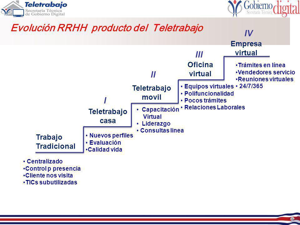 Evolución RRHH producto del Teletrabajo Trabajo Tradicional Teletrabajo casa Teletrabajo movil Oficina virtual Empresa virtual Centralizado Control p