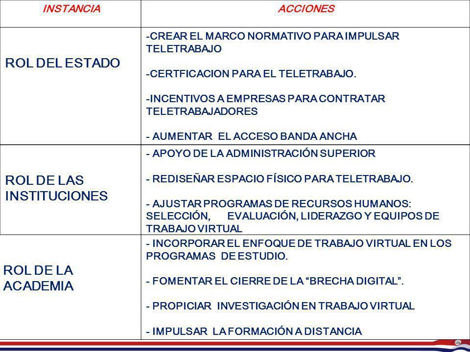 INSTANCIAACCIONES ROL DEL ESTADO -CREAR EL MARCO NORMATIVO PARA IMPULSAR TELETRABAJO -CERTFICACION PARA EL TELETRABAJO. -INCENTIVOS A EMPRESAS PARA CO