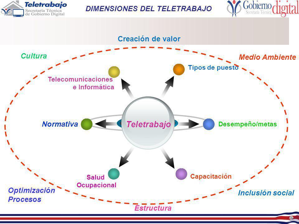 Tipos de puesto Telecomunicaciones e Informática Desempeño/metas Capacitación Cultura Salud Ocupacional Teletrabajo Normativa Optimización Procesos Es
