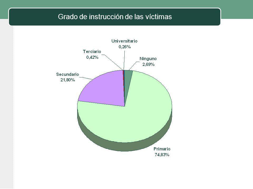 Grado de instrucción de las víctimas