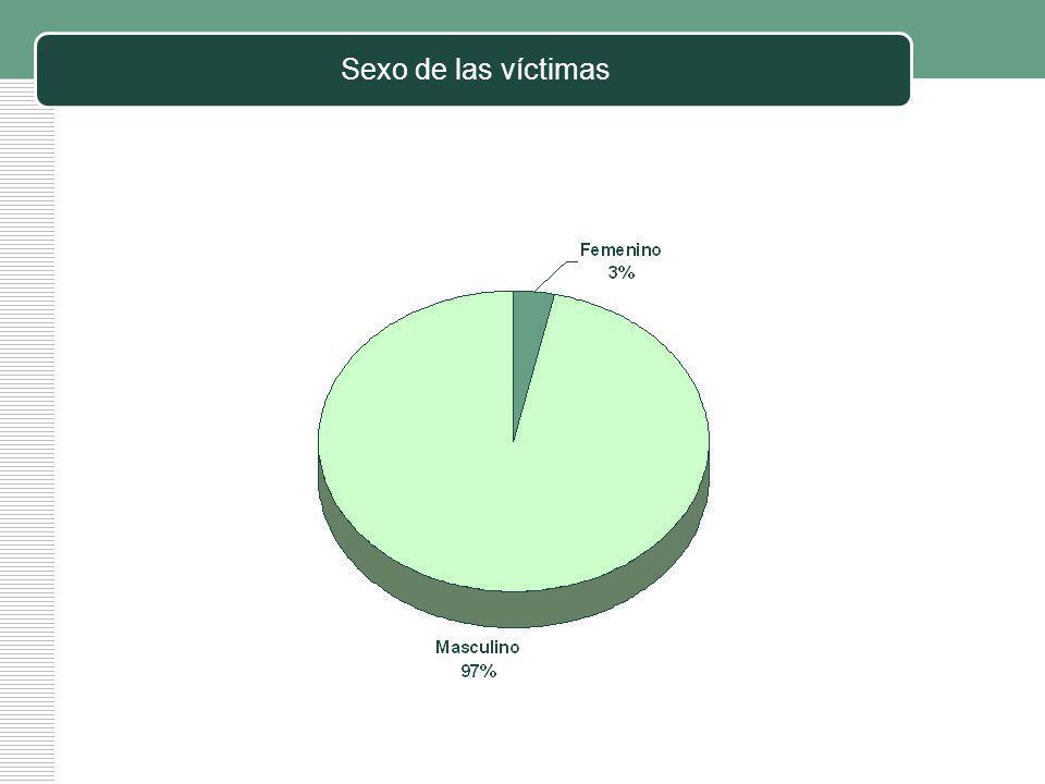 Sexo de las víctimas