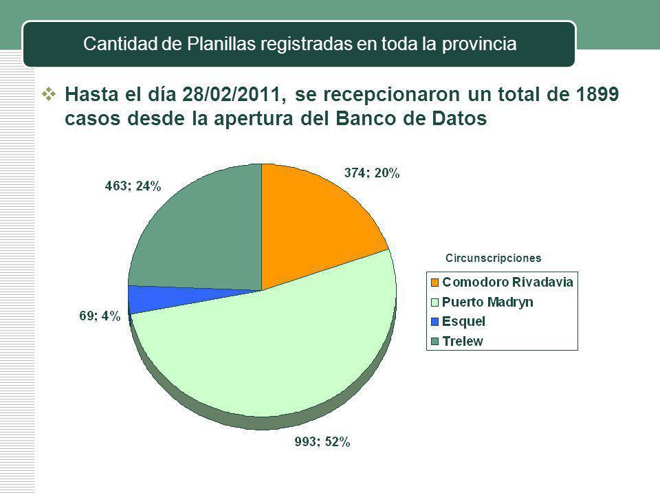 Cantidad de Planillas registradas en toda la provincia Hasta el día 28/02/2011, se recepcionaron un total de 1899 casos desde la apertura del Banco de Datos Circunscripciones