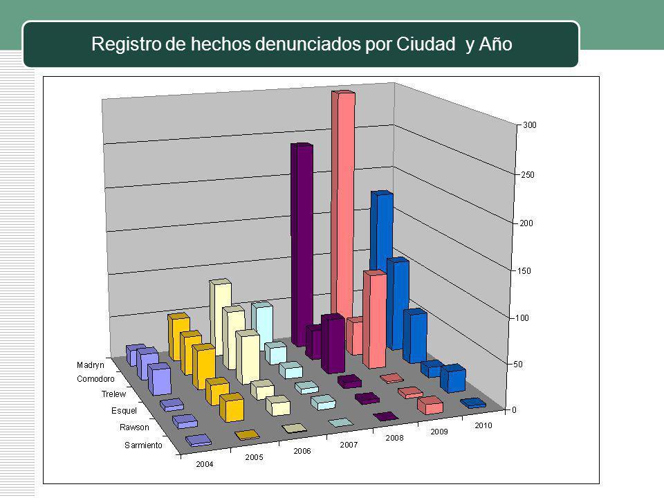 Registro de hechos denunciados por Ciudad y Año