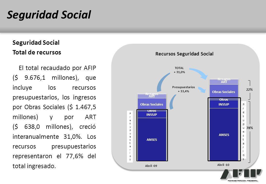 El total recaudado por AFIP ($ 9.676,1 millones), que incluye los recursos presupuestarios, los ingresos por Obras Sociales ($ 1.467,5 millones) y por ART ($ 638,0 millones), creció interanualmente 31,0%.