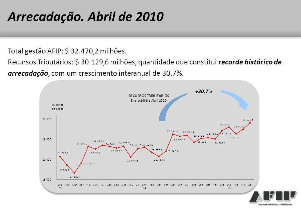 Total gestão AFIP: $ 32.470,2 milhões.
