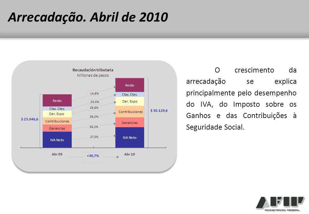 O crescimento da arrecadação se explica principalmente pelo desempenho do IVA, do Imposto sobre os Ganhos e das Contribuições à Seguridade Social.