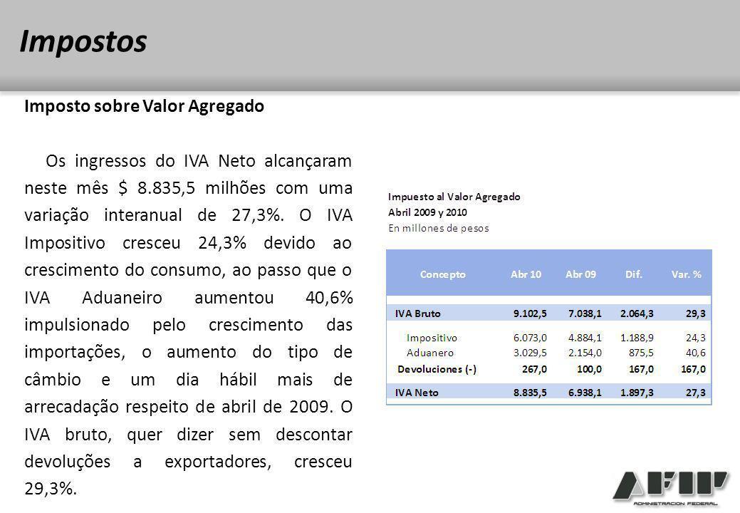 Imposto sobre Valor Agregado Os ingressos do IVA Neto alcançaram neste mês $ 8.835,5 milhões com uma variação interanual de 27,3%.