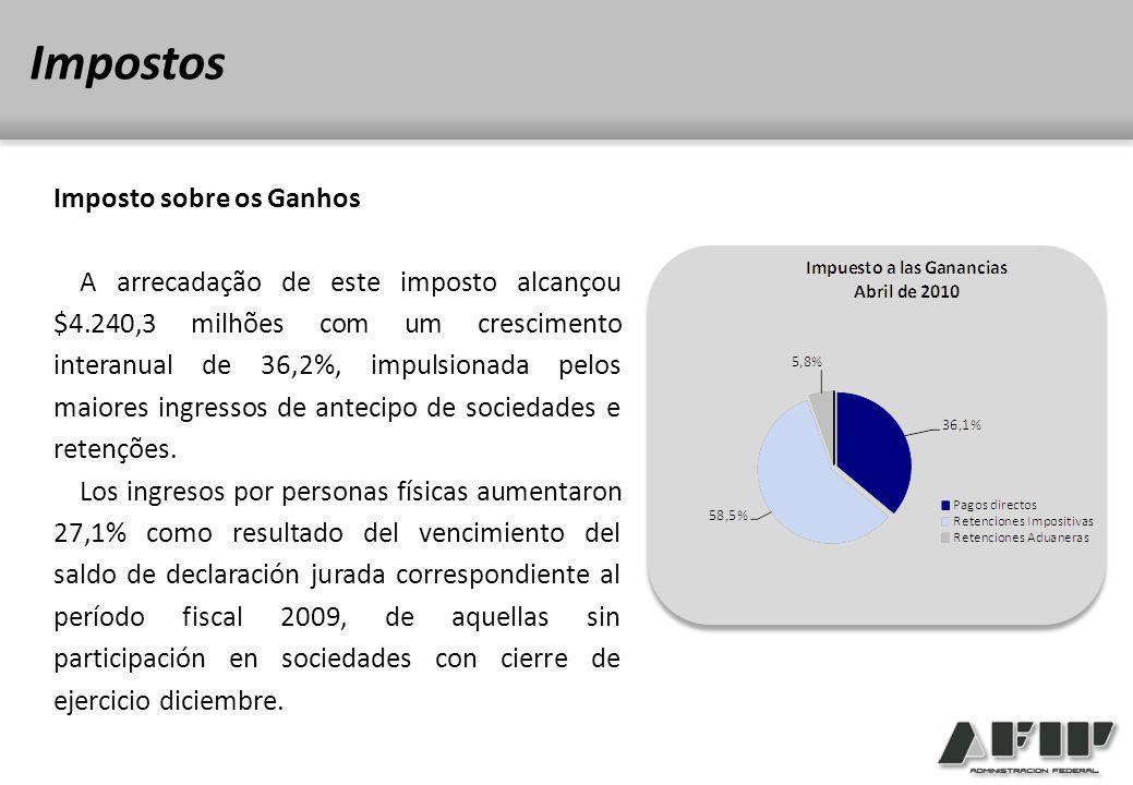 Imposto sobre os Ganhos A arrecadação de este imposto alcançou $4.240,3 milhões com um crescimento interanual de 36,2%, impulsionada pelos maiores ingressos de antecipo de sociedades e retenções.