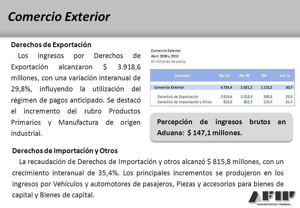 Derechos de Exportación Los ingresos por Derechos de Exportación alcanzaron $ 3.918,6 millones, con una variación interanual de 29,8%, influyendo la utilización del régimen de pagos anticipado.