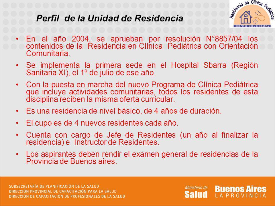 Ámbitos de formación Hospital Dr.N. H.