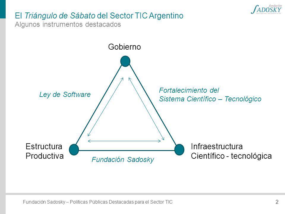 Fundación Sadosky – Políticas Públicas Destacadas para el Sector TIC El Triángulo de Sábato del Sector TIC Argentino Algunos instrumentos destacados E