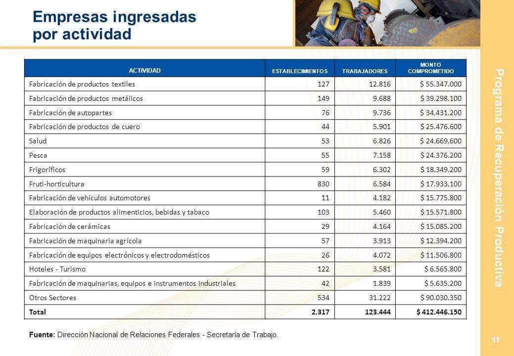 Programa de Recuperación Productiva 11 Empresas ingresadas por actividad ACTIVIDAD ESTABLECIMIENTOSTRABAJADORES MONTO COMPROMETIDO Fabricación de productos textiles12712.816$ 55.347.000 Fabricación de productos metálicos1499.688 $ 39.298.100 Fabricación de autopartes769.736$ 34.431.200 Fabricación de productos de cuero445.901 $ 25.476.600 Salud536.826$ 24.669.600 Pesca557.158 $ 24.376.200 Frigoríficos596.302 $ 18.349.200 Fruti-horticultura8306.584 $ 17.933.100 Fabricación de vehículos automotores114.182 $ 15.775.800 Elaboración de productos alimenticios, bebidas y tabaco1035.460 $ 15.571.800 Fabricación de cerámicas294.164 $ 15.085.200 Fabricación de maquinaria agrícola573.913 $ 12.394.200 Fabricación de equipos electrónicos y electrodomésticos264.072 $ 11.506.800 Hoteles - Turismo1223.581 $ 6.565.800 Fabricación de maquinarias, equipos e instrumentos industriales421.839 $ 5.635.200 Otros Sectores53431.222 $ 90.030.350 Total2.317123.444 $ 412.446.150 Fuente: Dirección Nacional de Relaciones Federales - Secretaría de Trabajo.