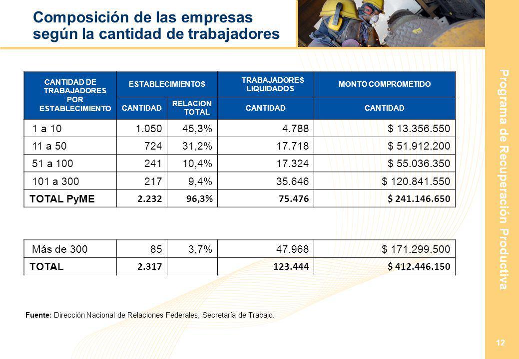 Programa de Recuperación Productiva 12 Composición de las empresas según la cantidad de trabajadores CANTIDAD DE TRABAJADORES POR ESTABLECIMIENTO ESTABLECIMIENTOS TRABAJADORES LIQUIDADOS MONTO COMPROMETIDO CANTIDAD RELACION TOTAL CANTIDAD 1 a 101.05045,3%4.788 $ 13.356.550 11 a 5072431,2%17.718 $ 51.912.200 51 a 10024110,4%17.324 $ 55.036.350 101 a 3002179,4%35.646 $ 120.841.550 TOTAL PyME 2.23296,3%75.476 $ 241.146.650 Más de 300853,7%47.968 $ 171.299.500 TOTAL 2.317 123.444 $ 412.446.150 Fuente: Dirección Nacional de Relaciones Federales, Secretaría de Trabajo.