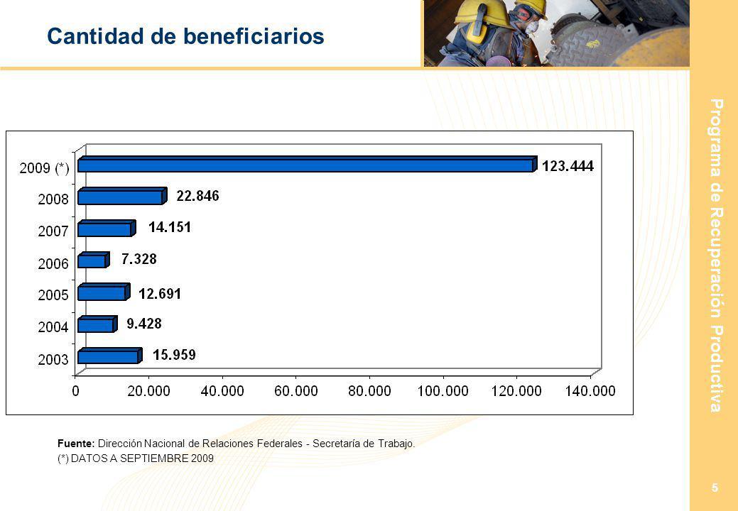 Programa de Recuperación Productiva 5 Cantidad de beneficiarios (*) DATOS A SEPTIEMBRE 2009 Fuente: Dirección Nacional de Relaciones Federales - Secretaría de Trabajo.