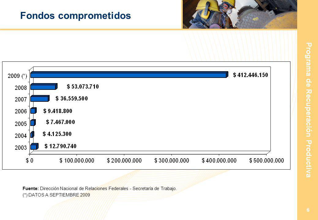 Programa de Recuperación Productiva 6 Fondos comprometidos (*) DATOS A SEPTIEMBRE 2009 Fuente: Dirección Nacional de Relaciones Federales - Secretaría de Trabajo.