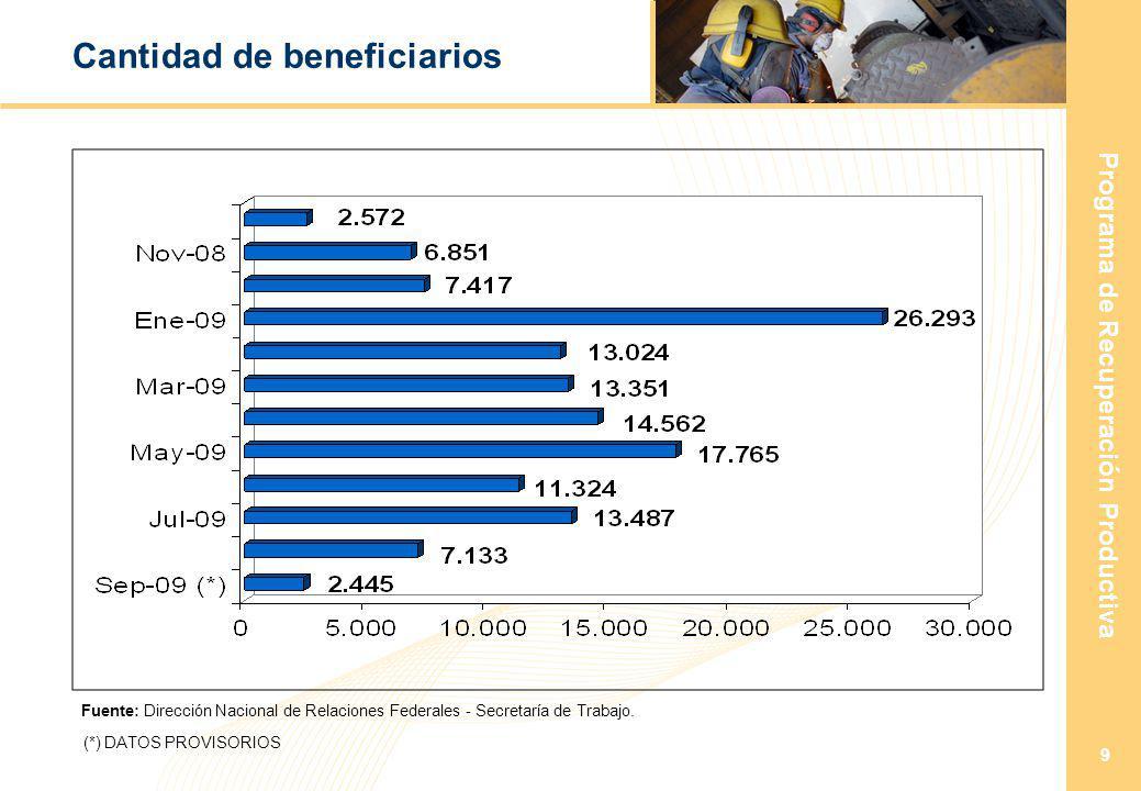 Programa de Recuperación Productiva 9 Cantidad de beneficiarios Fuente: Dirección Nacional de Relaciones Federales - Secretaría de Trabajo.