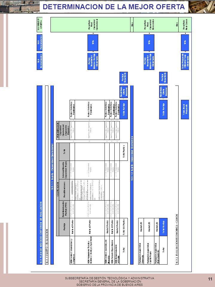 SUBSECRETARÍA DE GESTIÓN TECNOLÓGICA Y ADMINISTRATIVA SECRETARÍA GENERAL DE LA GOBERNACIÓN GOBIERNO DE LA PROVINCIA DE BUENOS AIRES 11 DETERMINACION DE LA MEJOR OFERTA