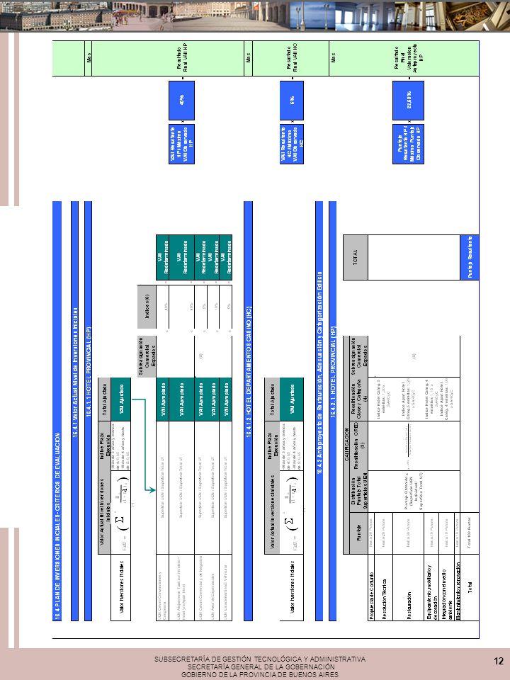 SUBSECRETARÍA DE GESTIÓN TECNOLÓGICA Y ADMINISTRATIVA SECRETARÍA GENERAL DE LA GOBERNACIÓN GOBIERNO DE LA PROVINCIA DE BUENOS AIRES 12